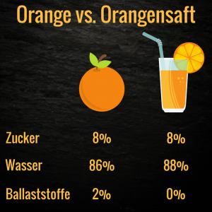 Ist frischgespresster Orangensaft gesund und zuckerfrei?